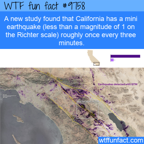 A new study found that California has a mini earthquake (less than a magnitude of 1 on the Richter scale) roughly once every three minutes.