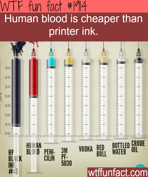 Human blood is cheaper than printer ink -WTF fun facts