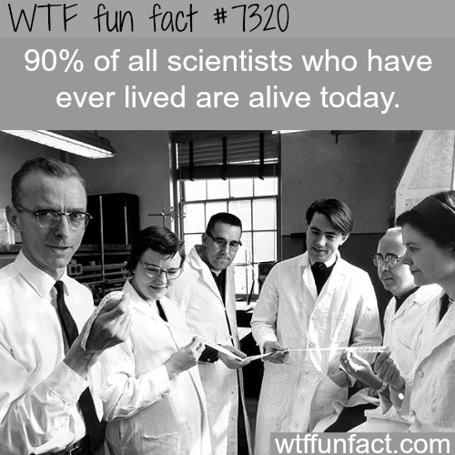 Most scientists that ever lived are alive now - WTF fun fact