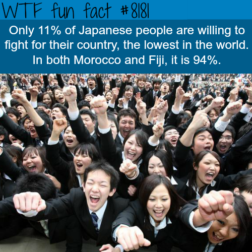 Only 11% of Japanese people would fight for their country - WTF fun fact