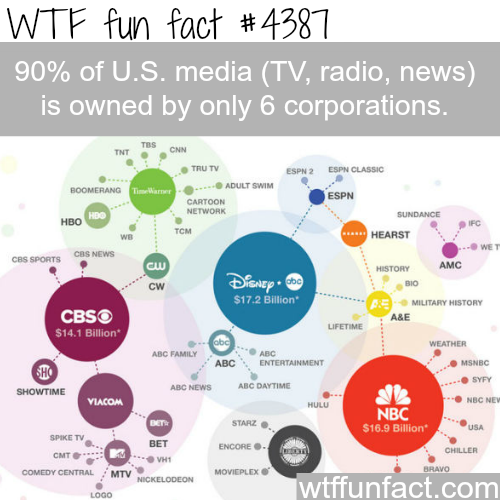 The 6 corporations that controls the media -   WTF fun facts