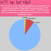 the internets 1 rule wtf fun facts