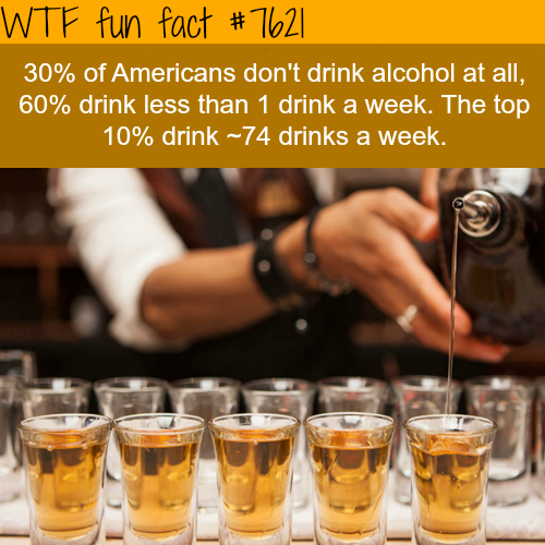 The top 10% alcohol consumers drink more than half of the alcohol  - WTF fun facts