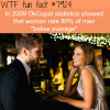 women rate 80 of men below average wtf fun