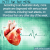 WTF Fun Fact – Heart Attack Mondays