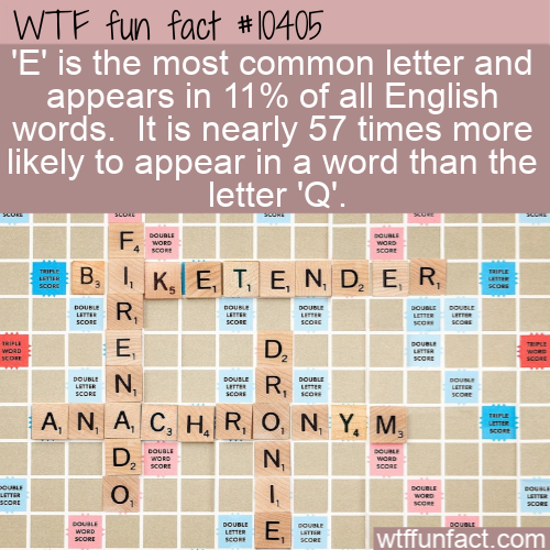 WTF Fun Fact - Most Used In English