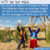 WTF Fun Fact – Shortest European Nation