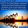 WTF Fun Fact – Top Oil Producing Country