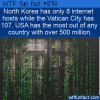 WTF Fun Fact – Internet Hosts By Country