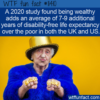 WTF Fun Fact – Wealth Improves Life Expectancy