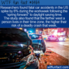 WTF Fun Fact – DST Spikes Fatal Car Accidents