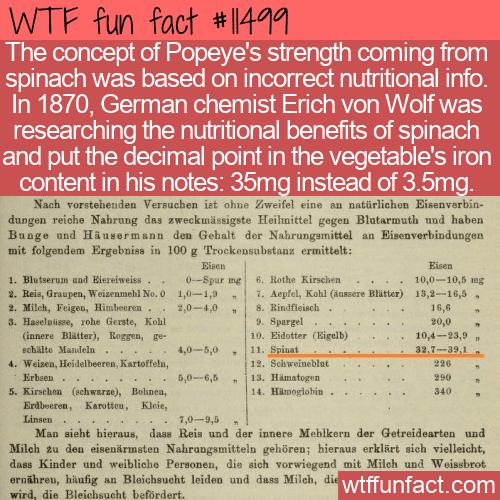 WTF Fun Fact - Popeye's Spinach A Lie